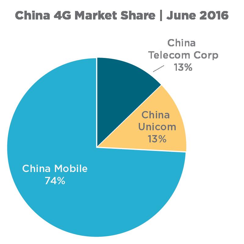 China_4G_Market_Share__June_2016.png