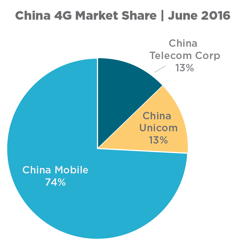 China_4G_Market_Share__June_2016.png