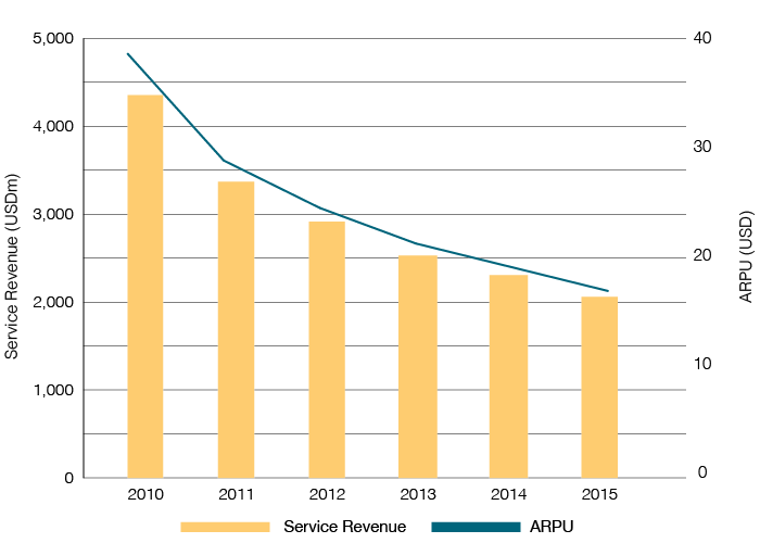 Mobile_Revenues_and_ARPU_in_Israel.png