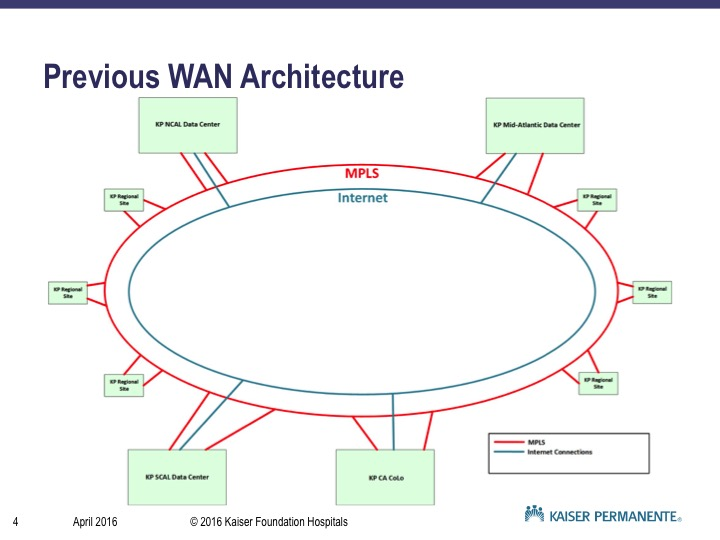 Previous WAN Architecture