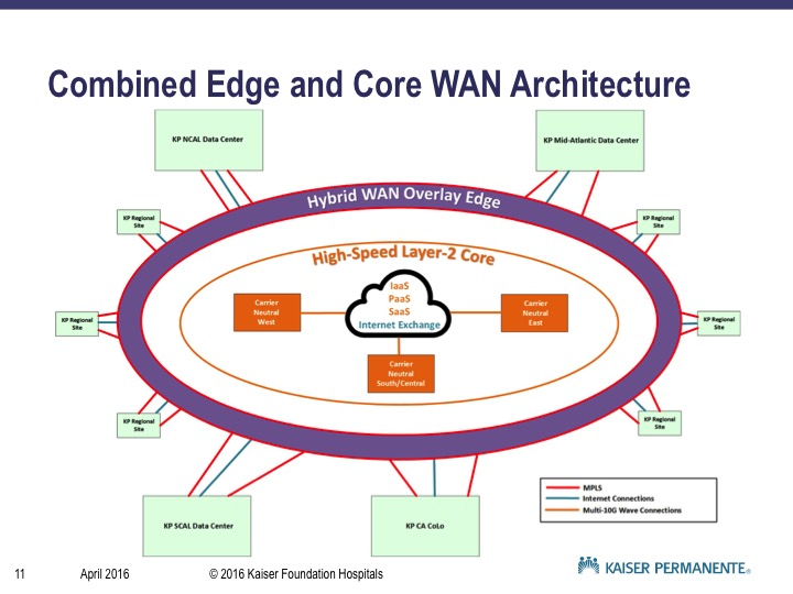 Combined Edge and Core WAN Architecture