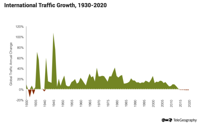 intl-carrier-growth-778.png