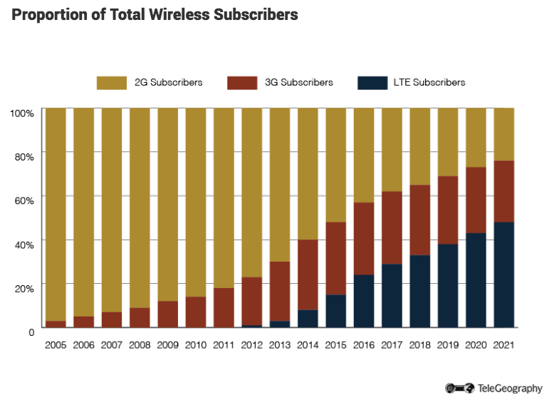 proportiontotalwirelesssubscriberspng-778.png