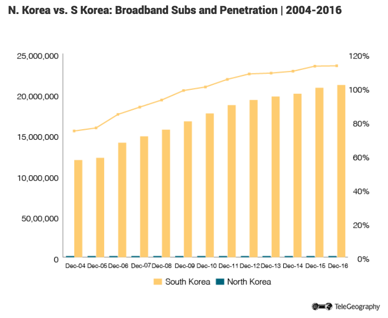 Korea broadband penetration