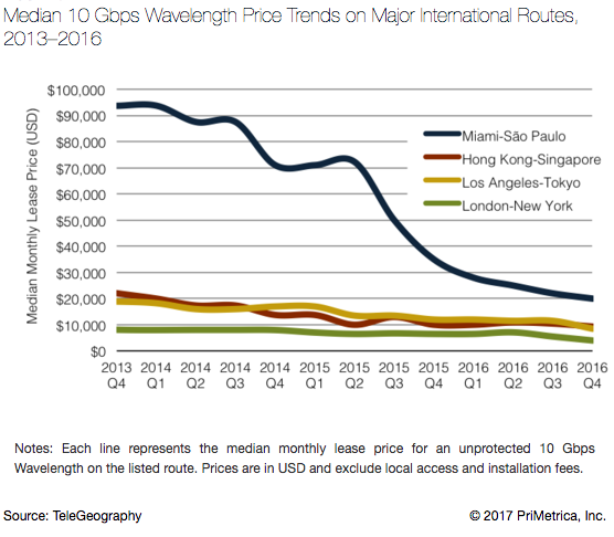 Median 10 Gbps Wavelength Price Trends.png