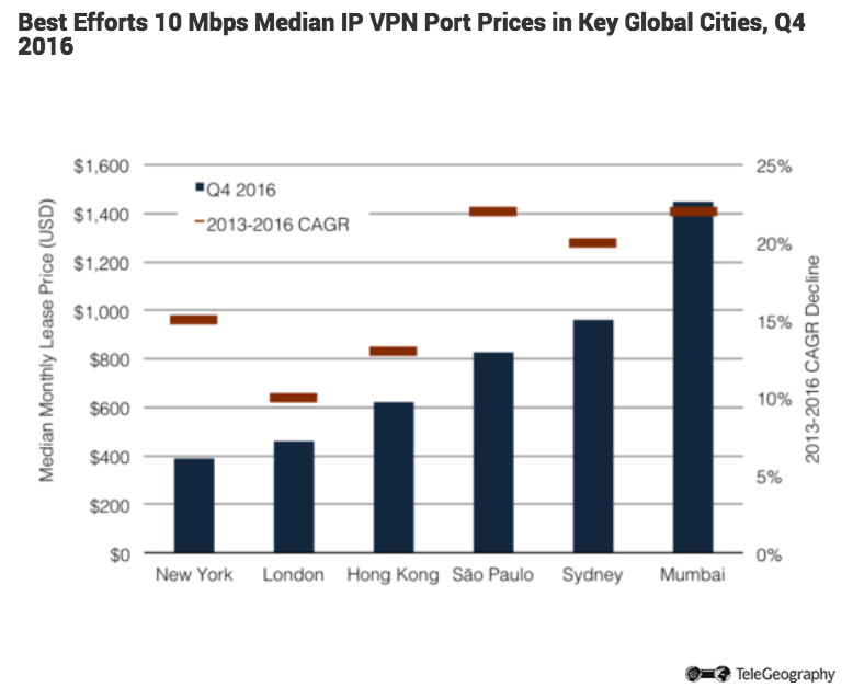 Median IP VPN Port Prices.png