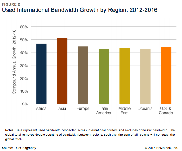 Used International Bandwidth Growth by Region, 2012-2016.png