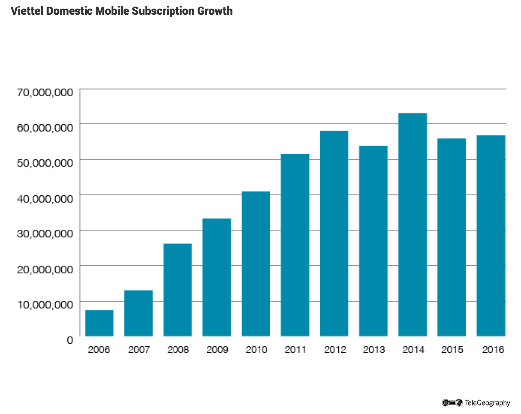 Viettel-Mobile-Sub-Growth.png