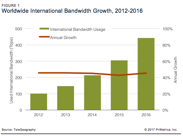 Worldwide International Bandwidth Growth, 2012-2016.png