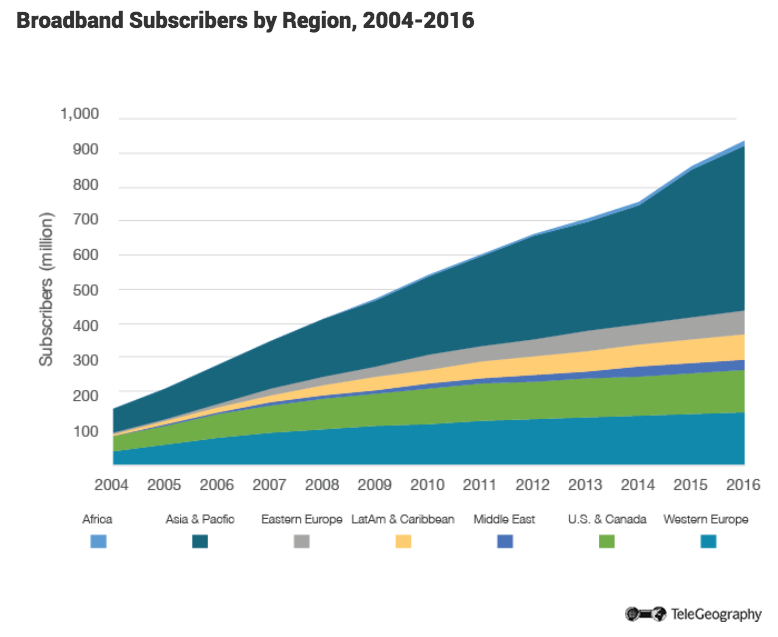broadband-subscribers-by-region.png