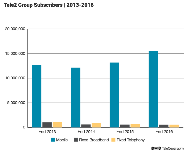 tele2-group-subscriberspng-778.png