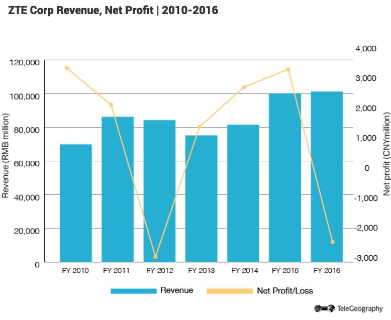 zte-revenue.png