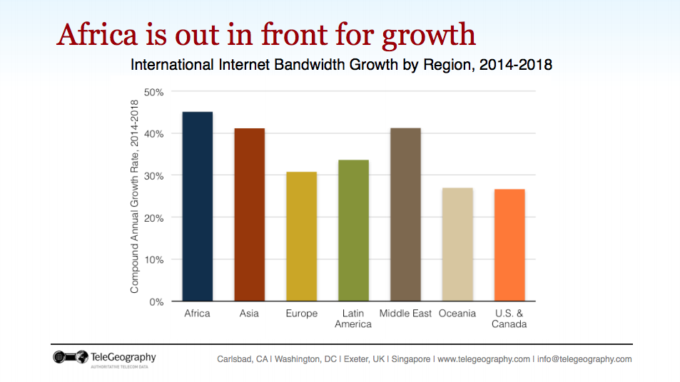 African Bandwidth Growth