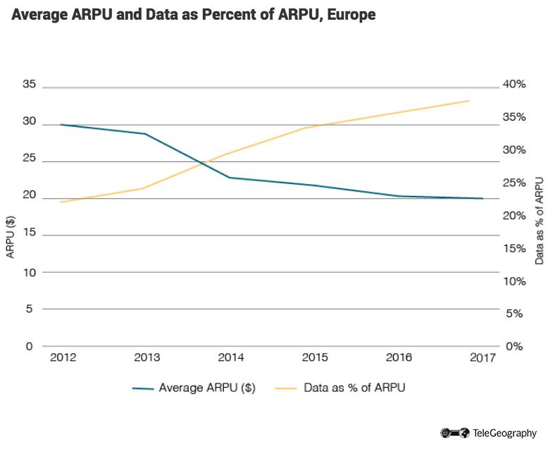Average-ARPU-Europe