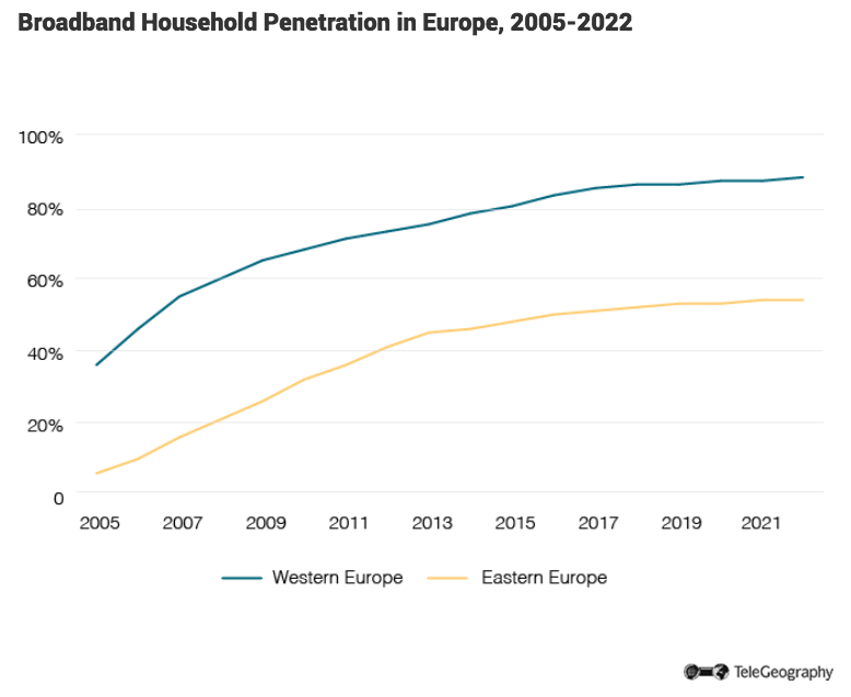 Household broadband penetration eu average site