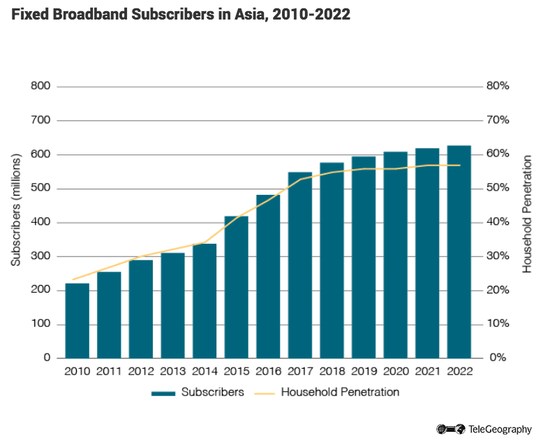 Fixed Broadband Subscribers in Asia