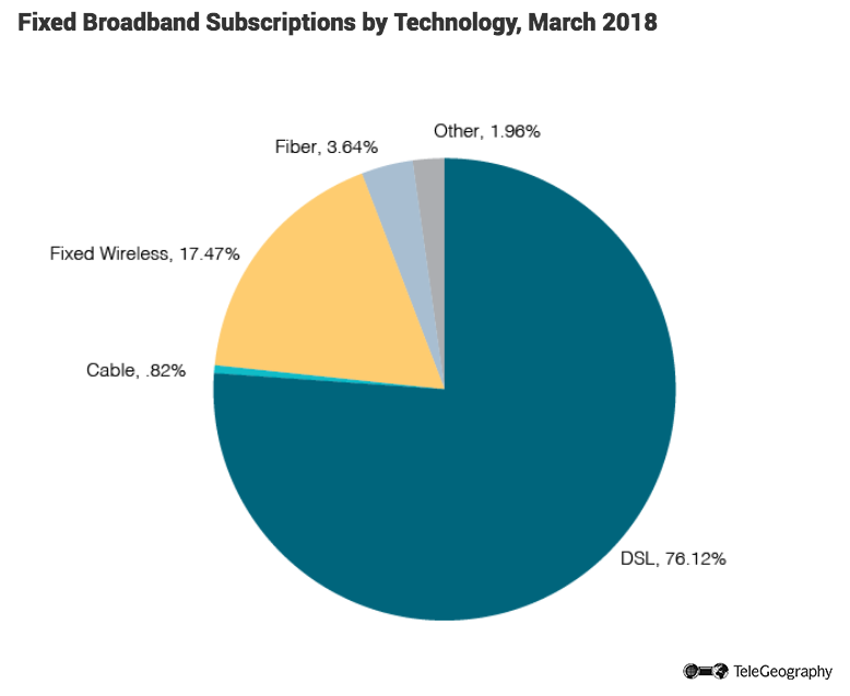 Fixed Broadband Subscriptions by Technology-1