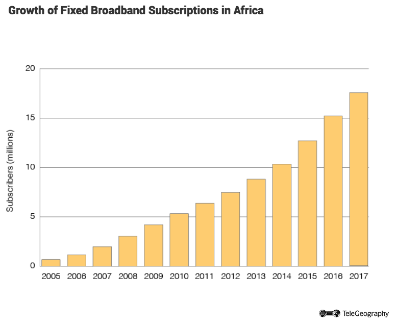 Growth of Fixed Broadband Subscriptions in Africa