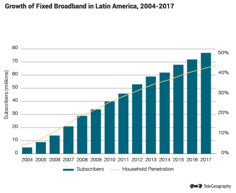 Growth of Fixed Broadband in Latin America-2004-2017