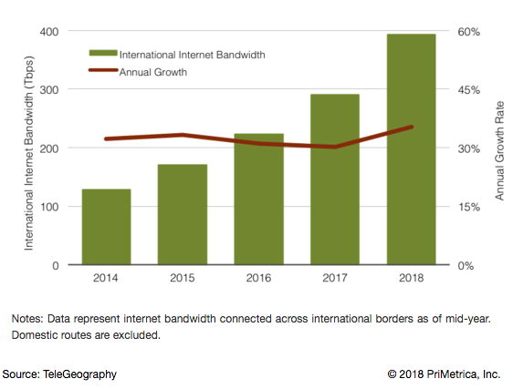International Internet Bandwidth Growth 2014-2018
