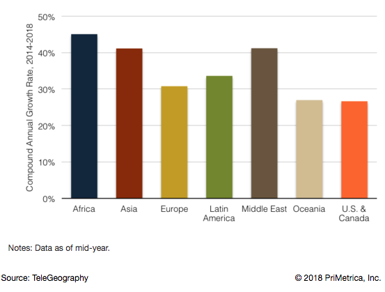 International Internet Bandwidth Growth by Region 2014-2018