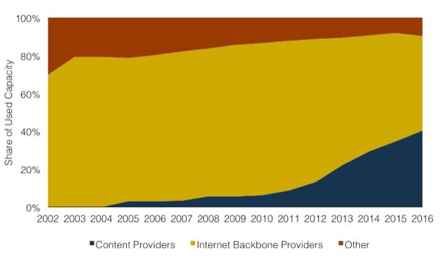 Used International Bandwidth by Source