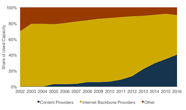 Used International Bandwidth by Source