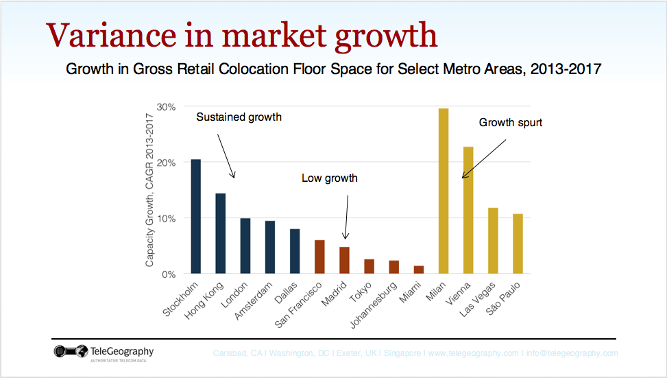 Variance-Market-Growth