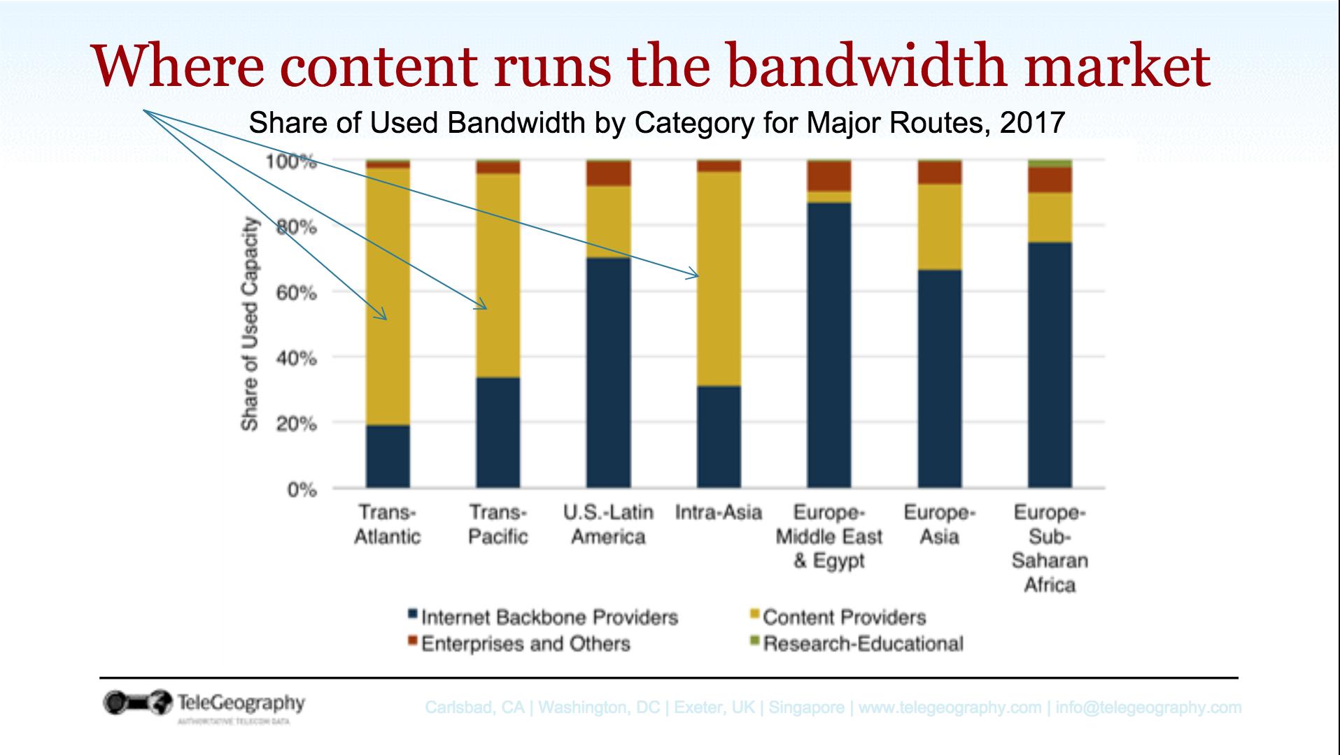 Where content runs the bandwidth market