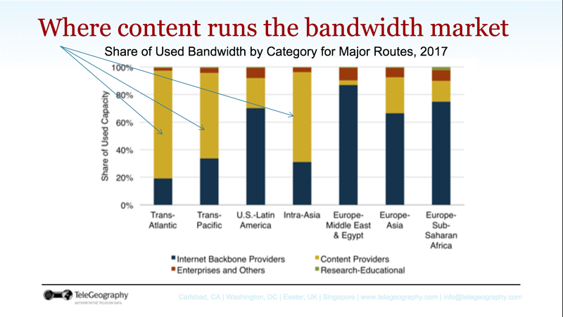 Where content runs the bandwidth market