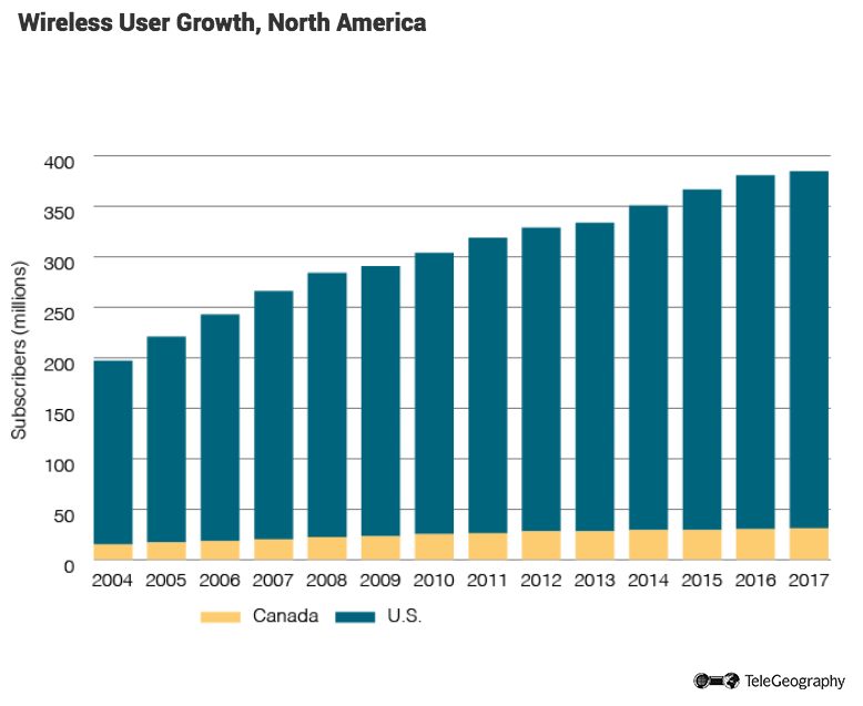 Wireless User Growth in North America
