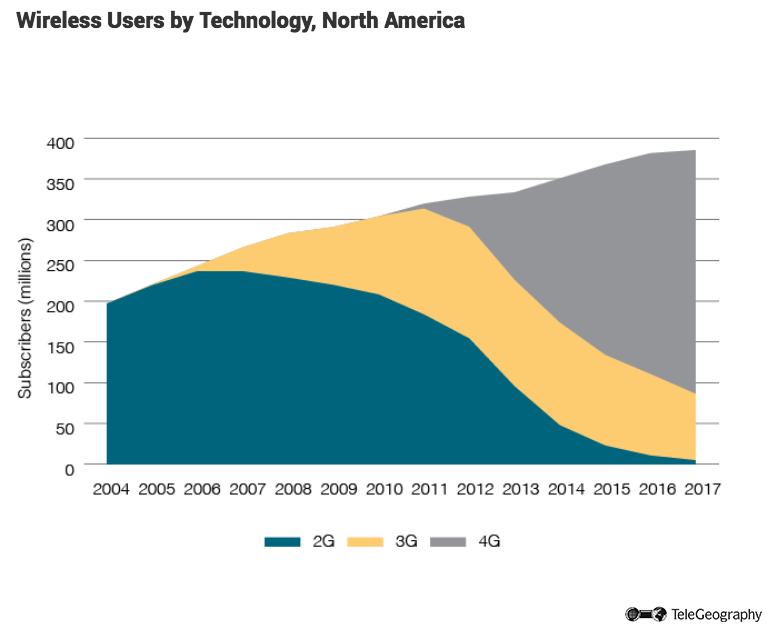 Wireless Users by Technology, North America