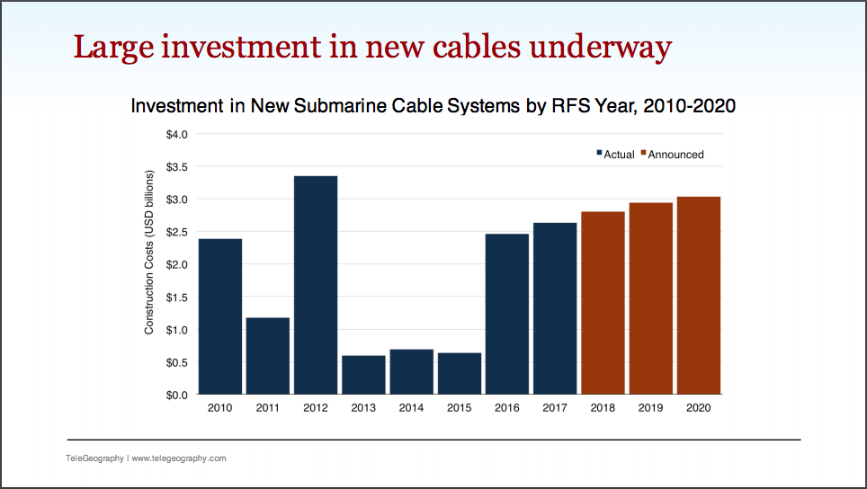 New-cable-investment-2018