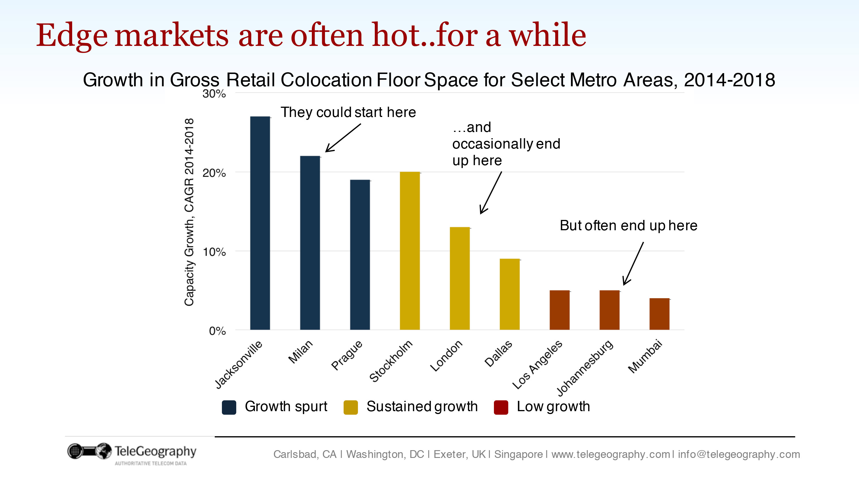 Edge-markets-colo-floor-space