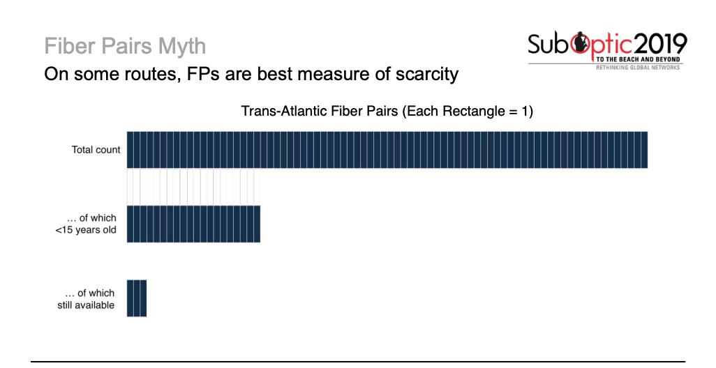 FP Scarcity