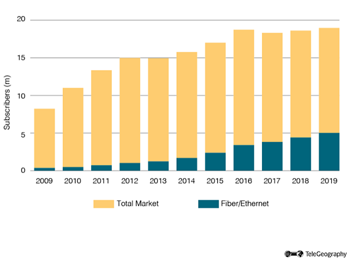 FiberEthernet Share of India Fixed Broadband Market-1