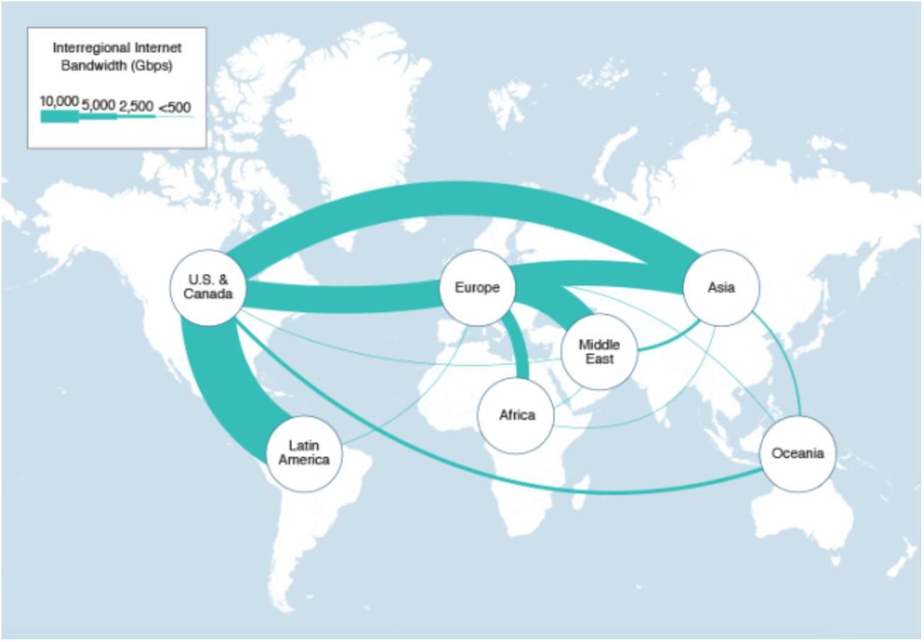 Inter-Regional Internet Bandwidth 2019
