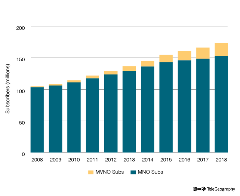 Japan Mobile Subs Growth