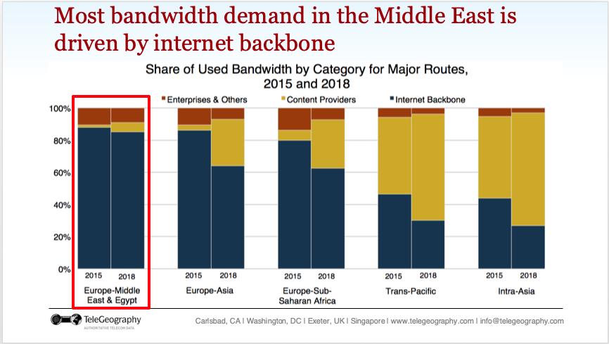 ME-bandwidth-demand