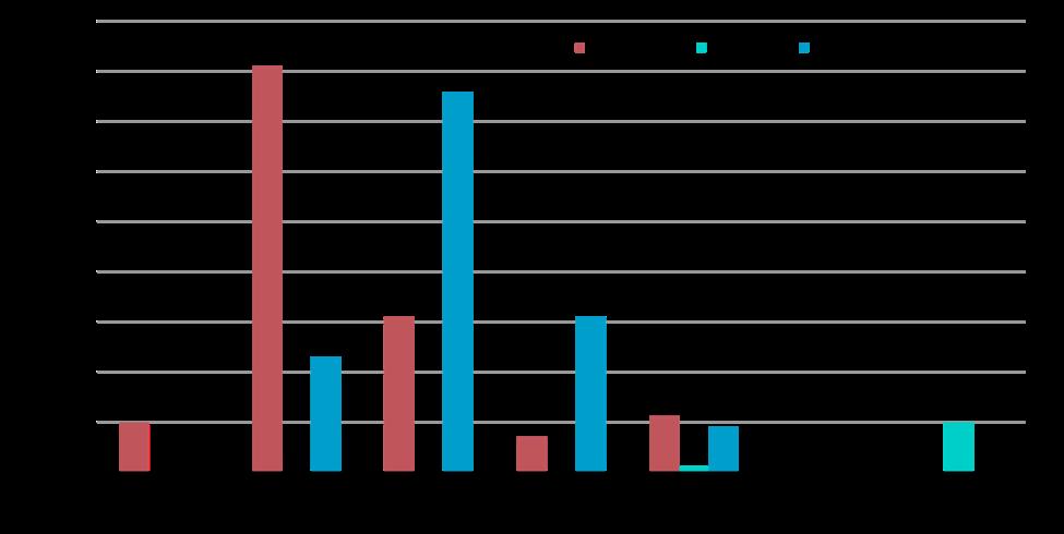 MPLS-Broadband Hybrid WAN Site Capacity Range