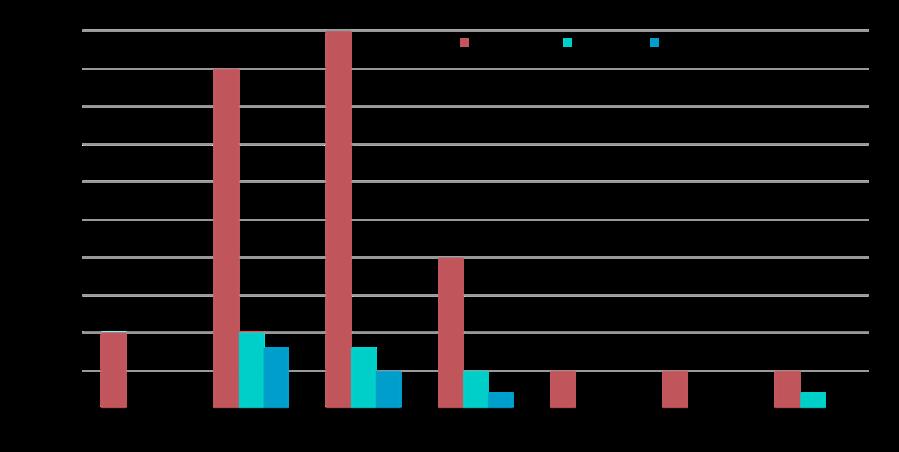 Original MPLS WAN Site Capacity Range