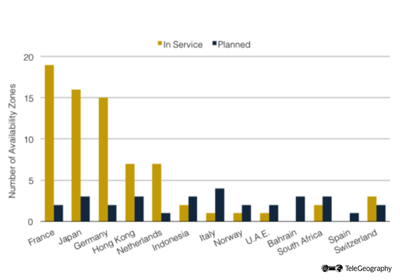 Service Availability Zones