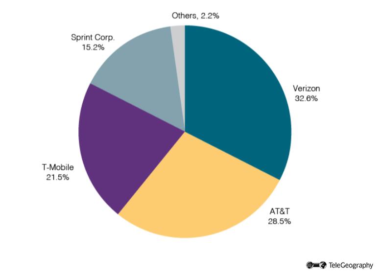 U.S.-Wireless-by-Sep-18-1