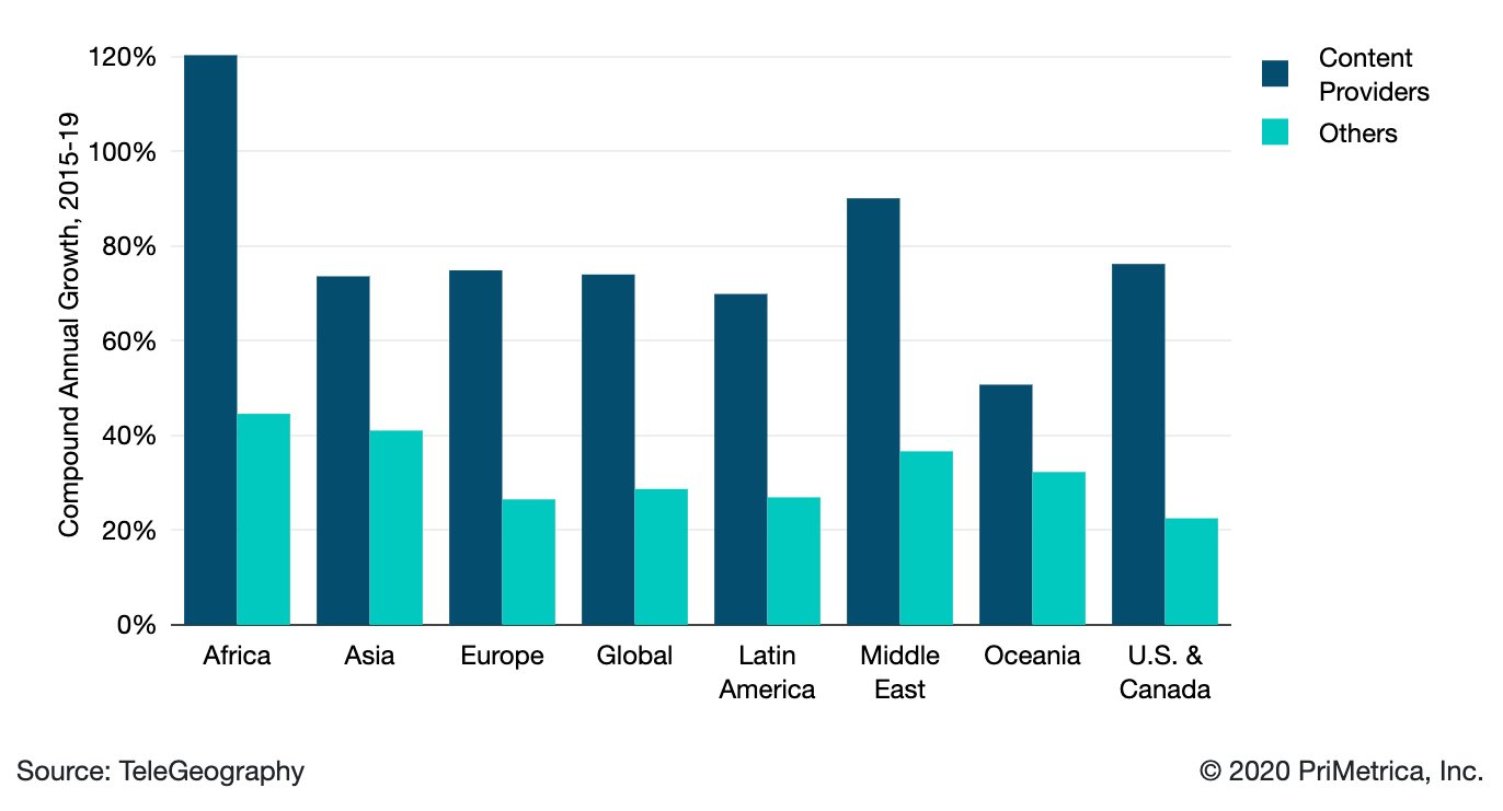 Content Providers versus Others Bandwidth Growth by Region
