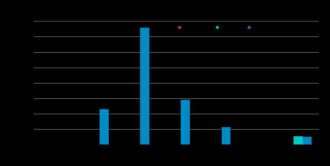 Dual Broadband Hybrid WAN Site Capacity Range