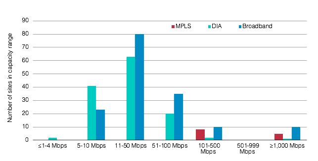 MPLS-Core DIA-Broadband Hybrid WAN Site Capacity Range