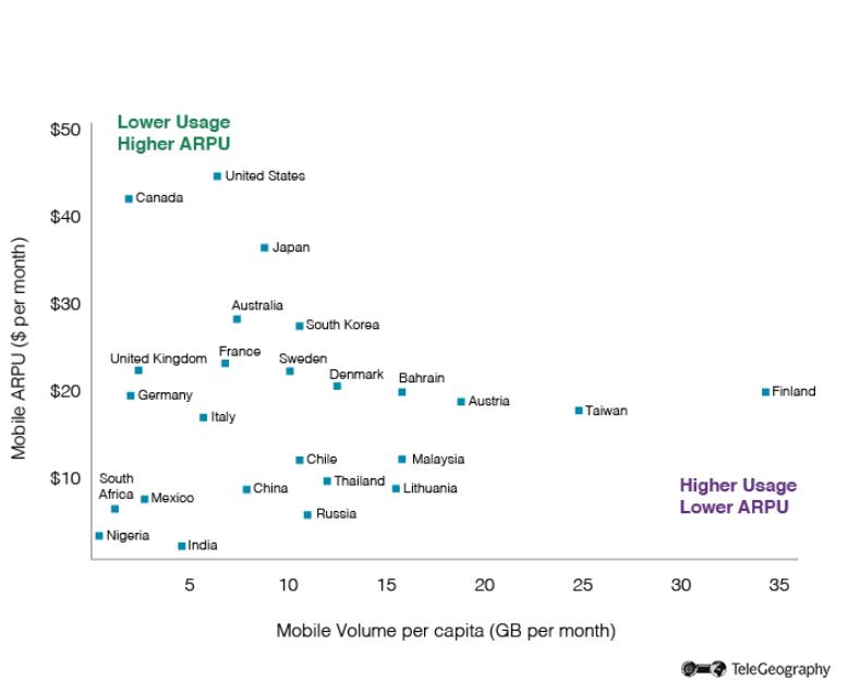 Mobile Data Usage vs ARPU
