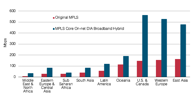 On-Net DIA-Broadband Hybrid WAN Average Total Site Capacity by Subregion