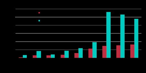 On-Net DIA-Broadband Hybrid WAN Average Total Site Capacity by Subregion2