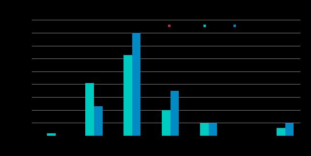 On-net DIA Broadband Hybrid WAN Site Capacity Range